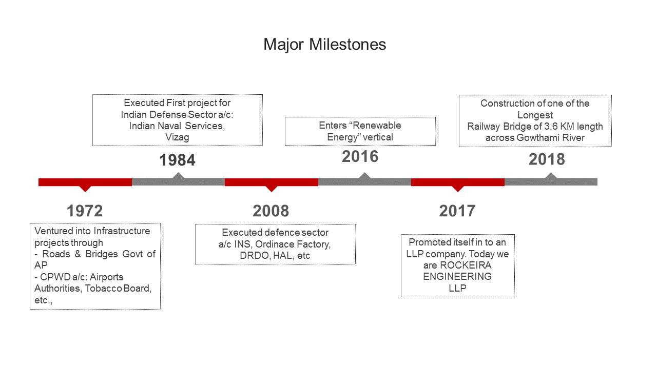 RE Timeline 2020 new